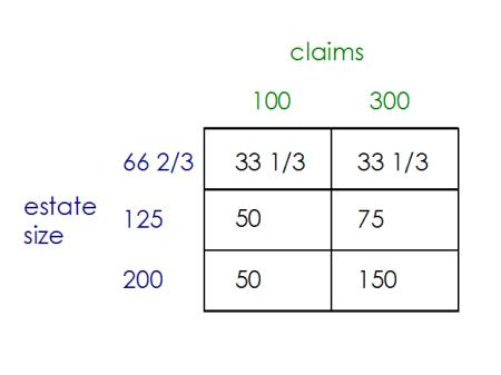 Talmud juego de la división de la teoría de la bancarrota problema 100 300