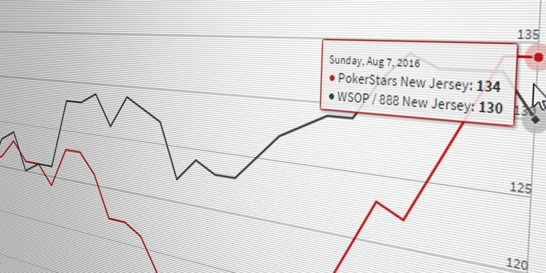 Can wsop com stay on top of the new jersey online poker market?