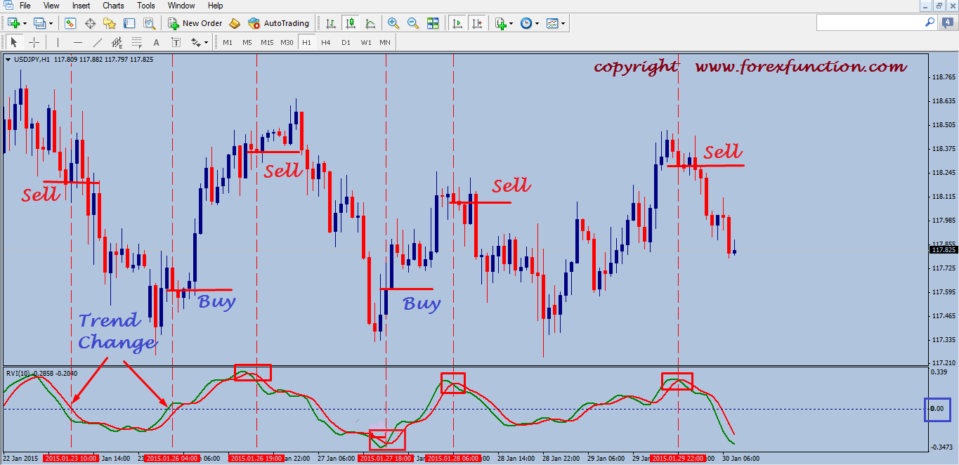 6 Best Forex Profit Signal Indicator For MT4/MT5 Download Free