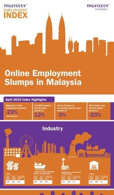 decline of malaysia english