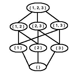 Hasse Diagrams Mathonline