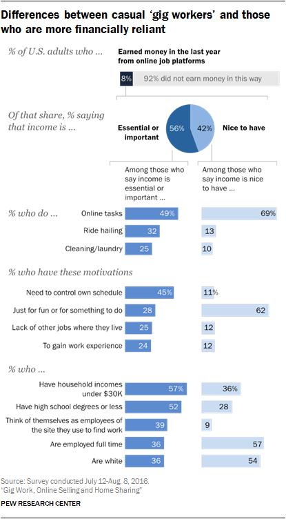 """""""零工工人""""和那些经济上更依赖的人之间的区别"""
