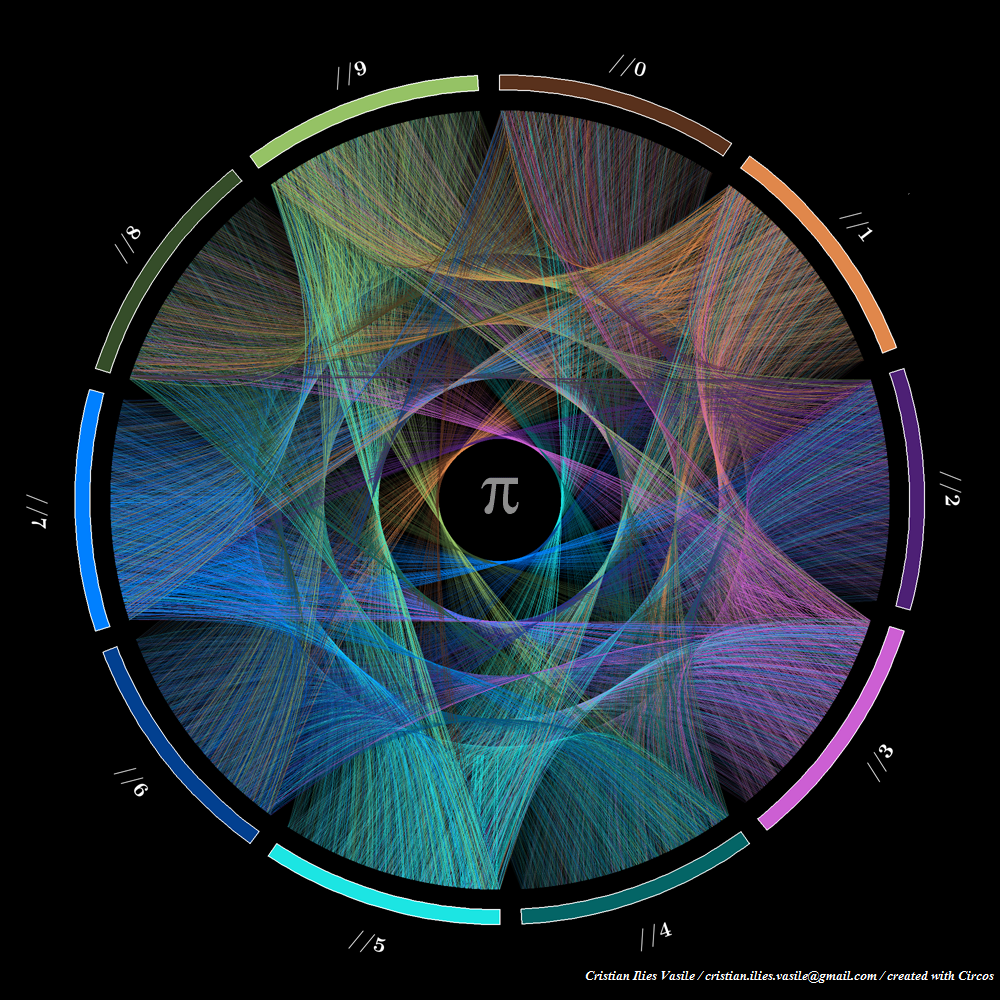 Visualizing the Infinite Beauty of Pi and Other Numbers  Math and art may appear, superficially, like two disparate fields, but they've been in conversation for millennia. One recent example of the synergistic possibilities between the two comes from Canadian scientists Christian Ilies Vasile andMartin Kryzwinski. The pair have utilized the data visualization softwareCircostocreate beautiful and colorful visual representations of mathematical constants π (pi), φ (phi), andeusingtransition probabilities and color-coded digits onArchimedean spirals. Given the endless nature of π, φ andethe task of representing them visually in a simplified form could seem daunting. However, thanks to new infographic technology and the natural form of the Archimedean spiralunderstanding pi's sequencing (for the layperson anyway) becomes a thing of beauty rather than outright confusion—the technicolored vastness evoking an almost spiritual quality. For the technical deets on how the pair created the visuals, check out the project page onKryzwinski's site.  Photos shown: Progression of the first 10,000 digits ofπBy Cristian Ilies Vasile. Progression and transition for the first 1,000 digits ofe. Progression and transition for the first 1,000 digits ofπ,φande. Progression and transition for the first 2,000 digits ofe. Progression and transition for the first 1,000 digits of the accidental similarity number. Progression and transition for the first 1,000 digits ofφ.  (ViaThe Creators Project)