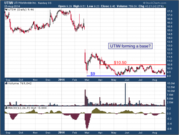 1-year chart of UTi (NASDAQ: UTIW)