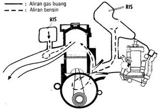 Prinsip Kerja Motor 2 Tak Dan 4 Tak Jago Otomotif