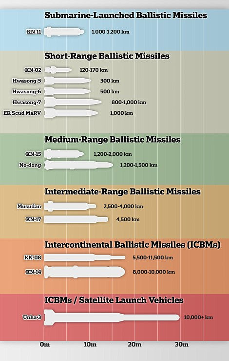 North Korea has sparked international outrage by continuing to test its missile capabilities. A comparison of its rockets is shown in this graphic