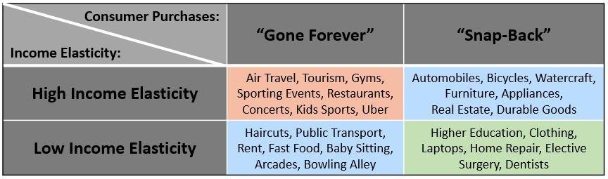 Quais setores estarão em melhor forma quando retornarmos? 1