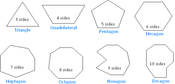 xclassification of polygons