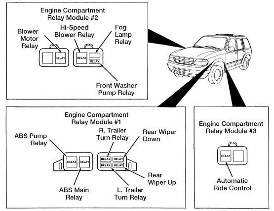 Ford Explorer 1995 2001 Fuse Box Diagram Usa Version Auto Genius