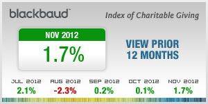 Blackbaud Index for Charitable Giving