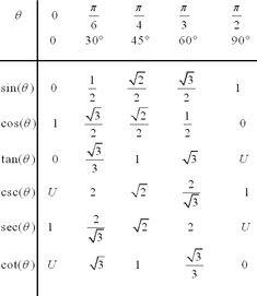sum identities trigonometry formula   Math pictures   Pinterest ...