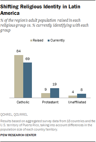7 Key Takeaways About Religion In Latin America Pew Research Center