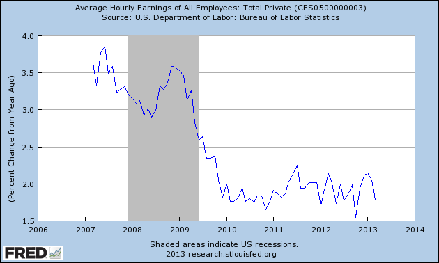 CES0500000003_4-5-13 Percent Change from Year Ago