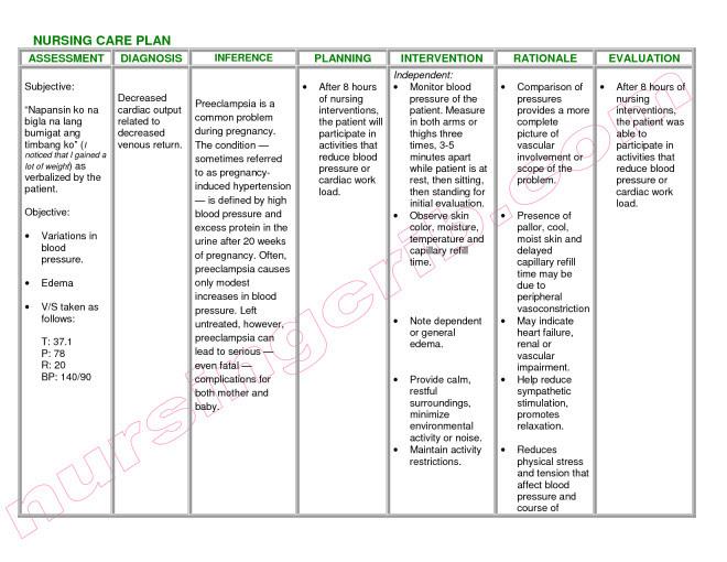 Nanda Nursing Diagnosis Asthma | MedicineBTG.com