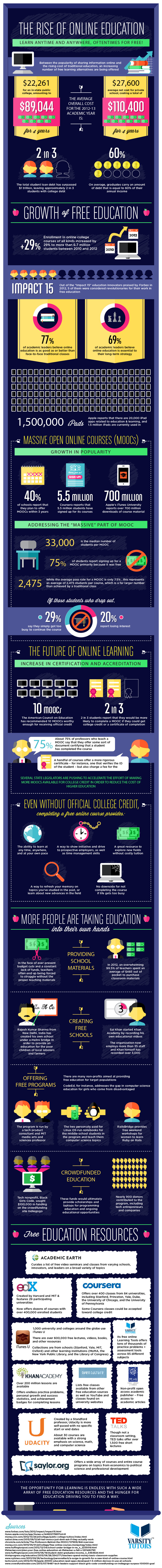 Infographic: The Rise of Online Education