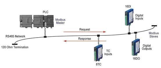 Fdc Io Modules Overview Serial Modbus Modules Future Design Controls Fdc Io