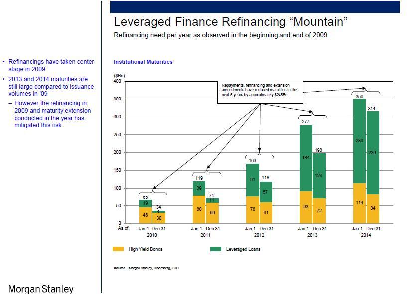 The refinancing mountain