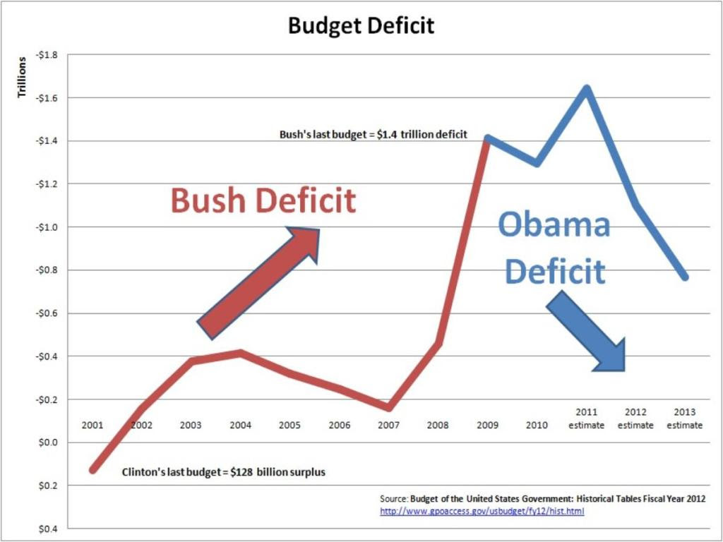 01a Bush vs Obama Deficit