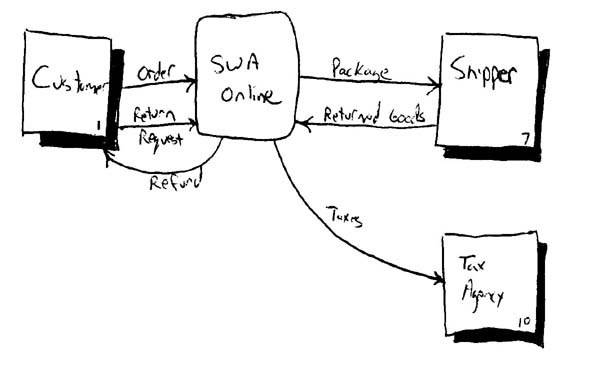 NEW CONTEXT LEVEL DATA FLOW    DIAGRAM    FOR HOSPITAL