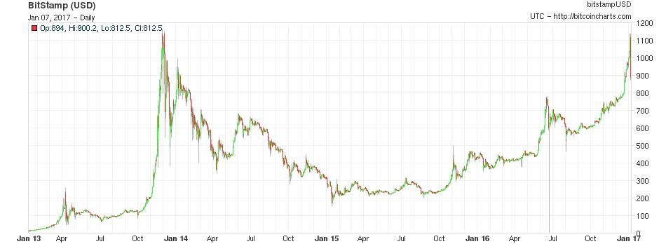 buy bitcoin australia cash deposit