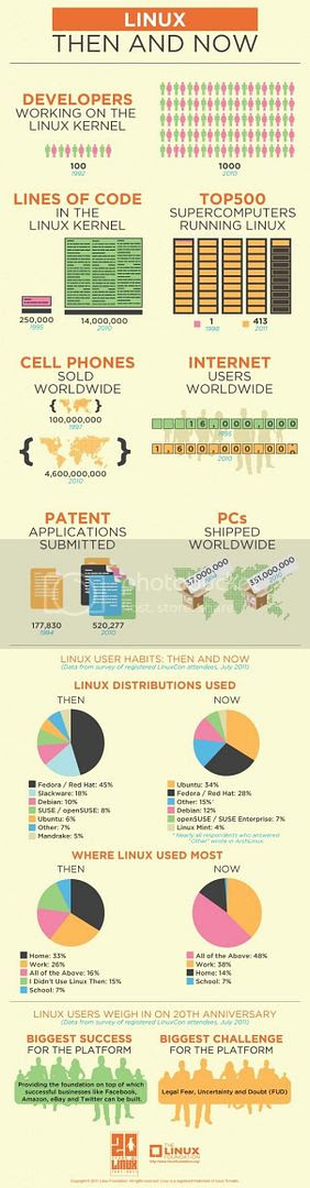 Linux y sus 20 años [Infografía]