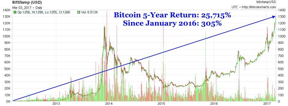 bitcoin price btc exchange