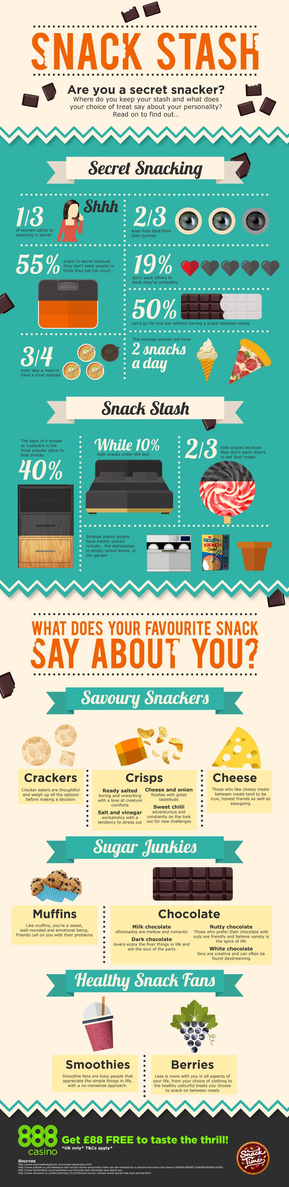 Infographic: Snack Stash