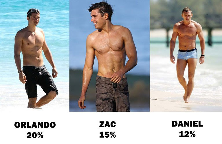 body fat percentage guide male