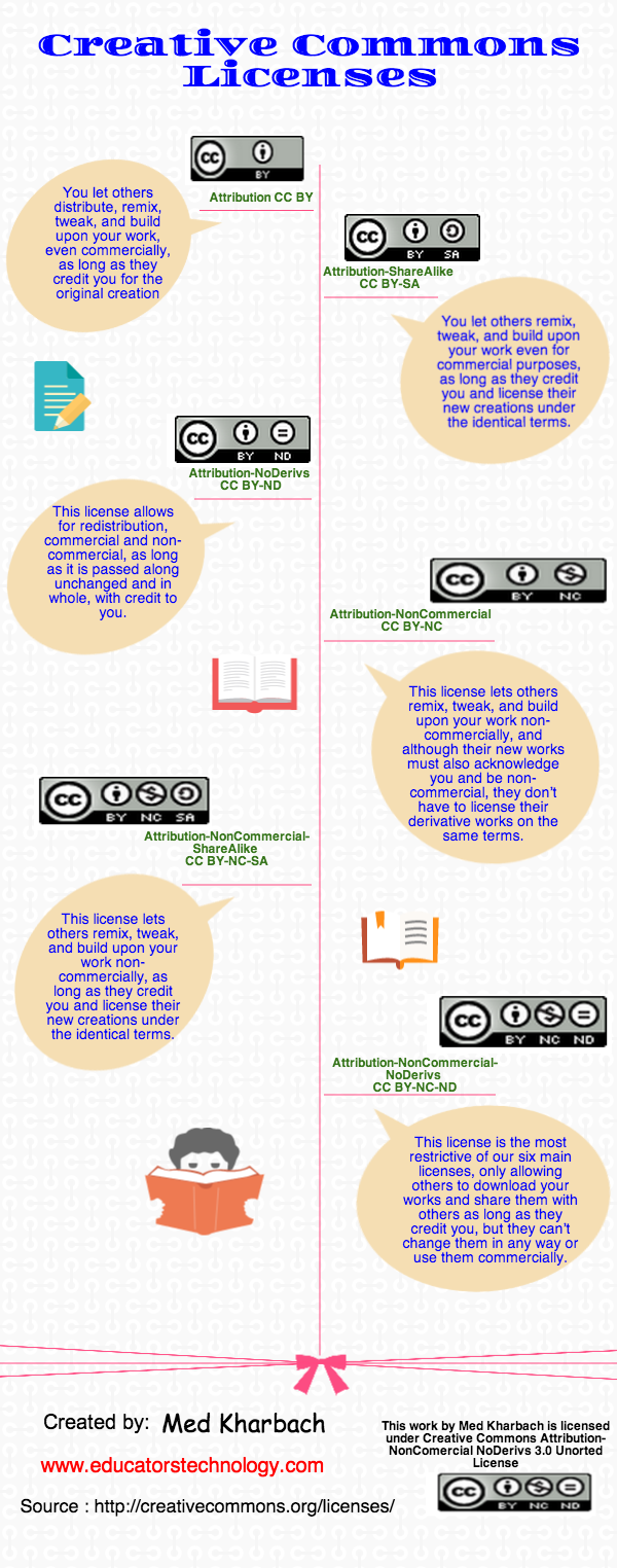 A Handy Visual Featuring The 6 Types of Creative Commons Licences Students Should Know about