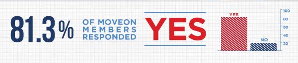 81.3% said YES!