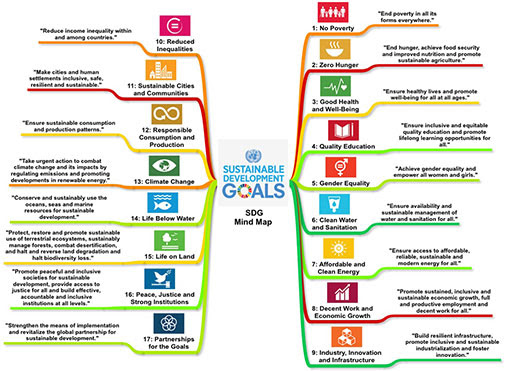 Sustainable Development Goals by the United Nations, Mind Map Mind Map Software, MindMap.