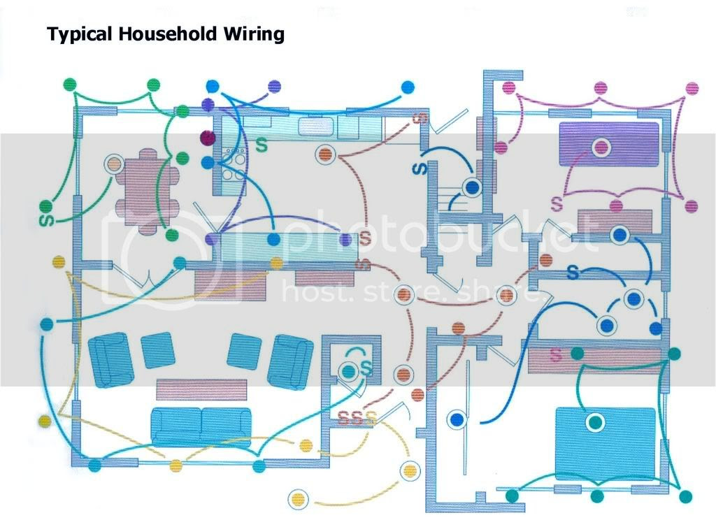 How Your Home is Wired