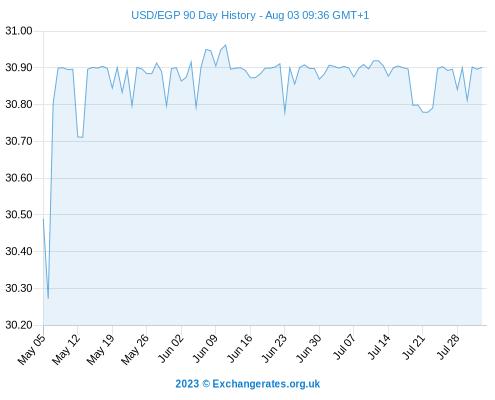Historical exchange rates us forex