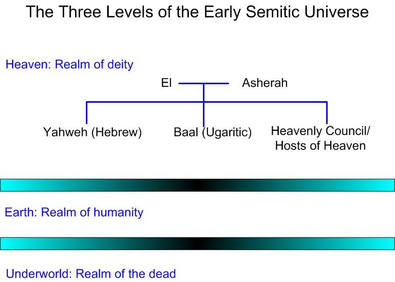 Risultati immagini per el father of yahweh