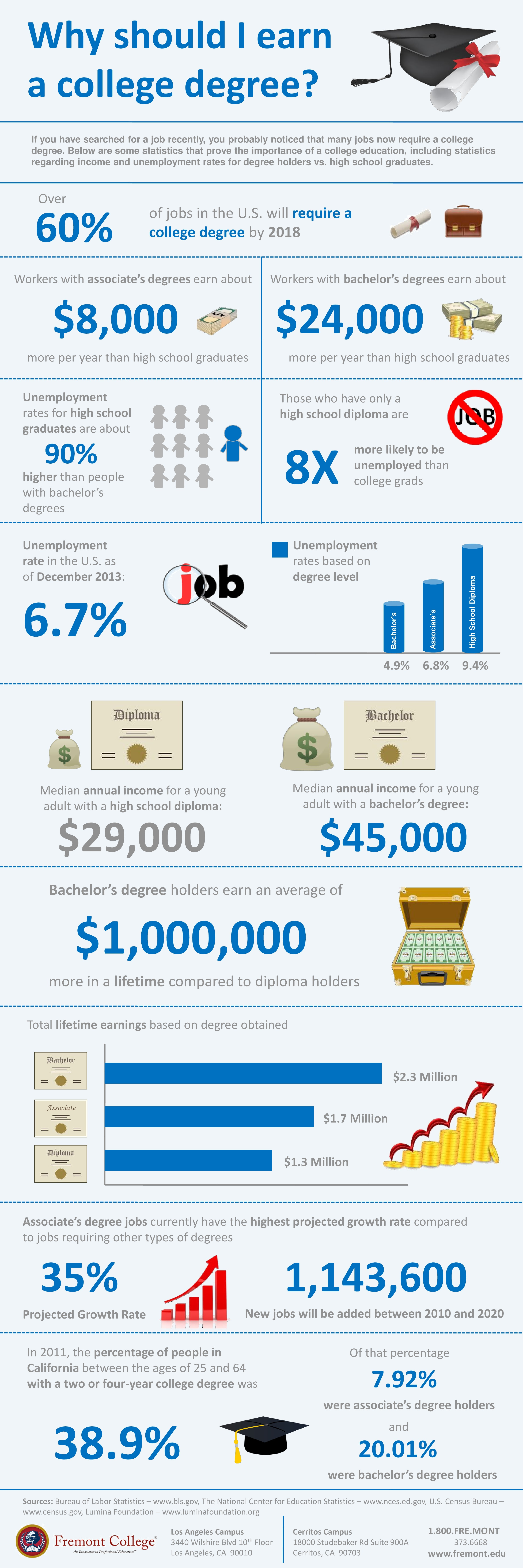 Infographic: Why Should I Earn A College Degree?