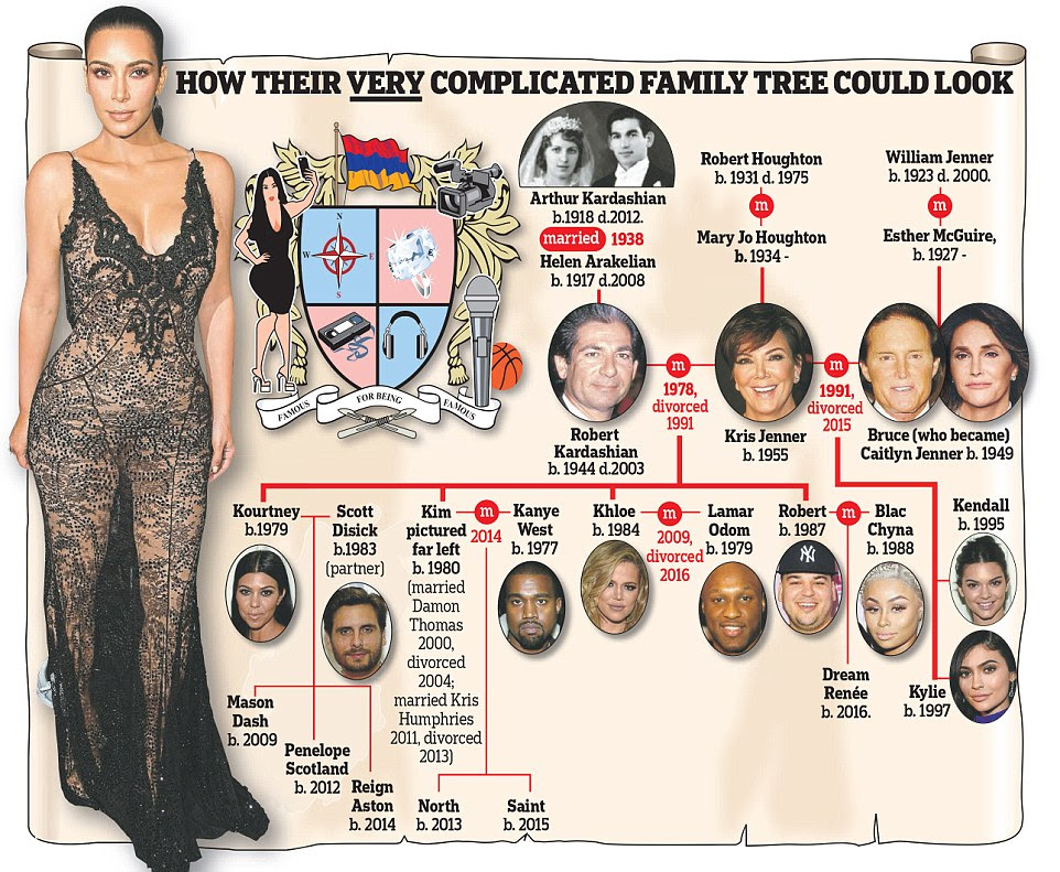 The Kardashians could appear in the blueblood bible  Daily Mail Online