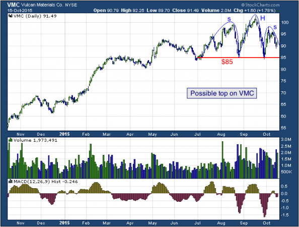 2-year chart of Vulcan (NYSE: VMC)