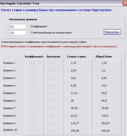 12/28/ · Калькулятор мартингейла онлайн на сайте очень удобен.Не нужно тратить время на собственные подсчеты, а то в запале ставок можно и ошибиться.