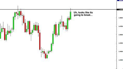 How to trade forex baby pips