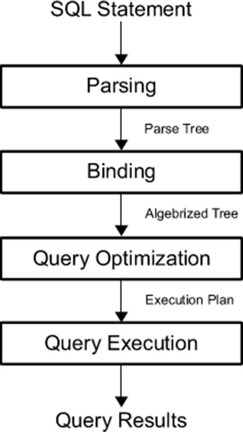 The SQL Server Query Optimizer - Simple Talk