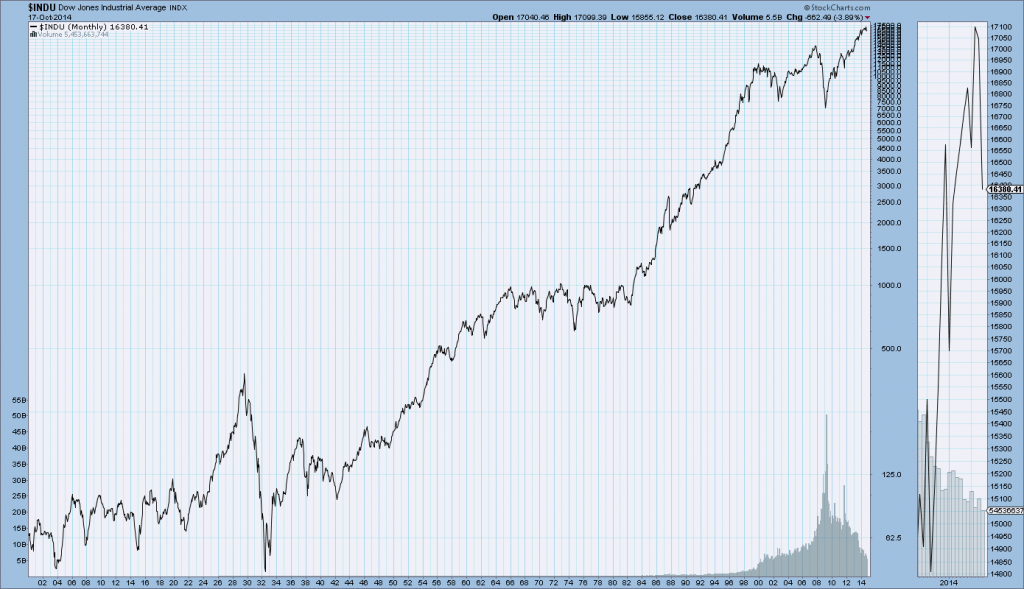 DJIA Monthly since 1900
