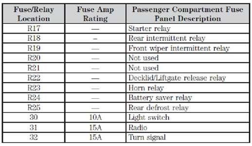 ford focus se fuse box schematic diagram