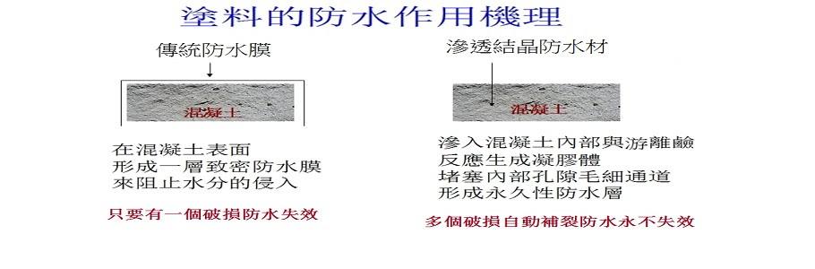 傳統防水膜工法.只要有一點破損.防水就完全失效.滲透結晶新工法.會自動修補裂縫.防水永不失效.