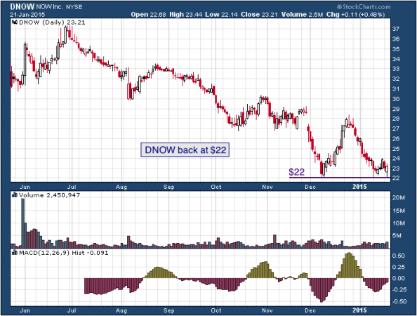 1-year chart of NOW (NYSE: DNOW)