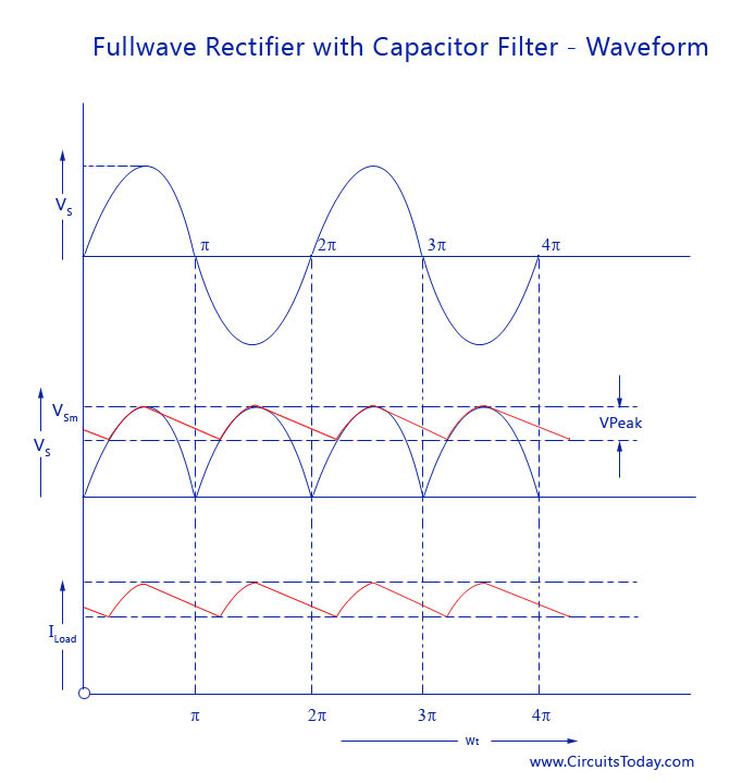 Full wave Rectifier with Capacitor Filter Waveform