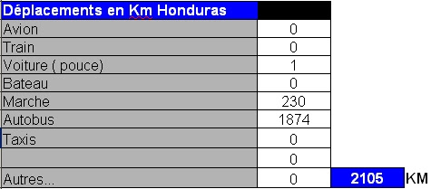 Honduras distances