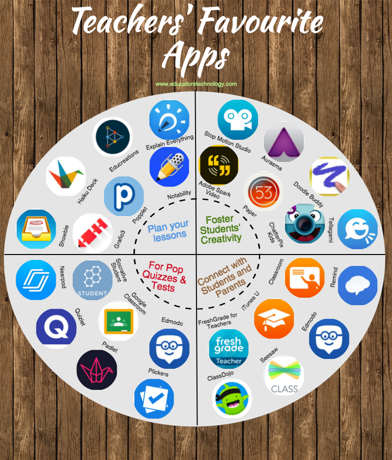 Teachers Favourite iPad Apps