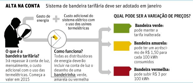 Governo Dilma decide que conta de luz começa o ano 8,3% mais cara