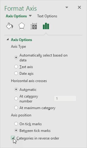 Categories in Reverse Order