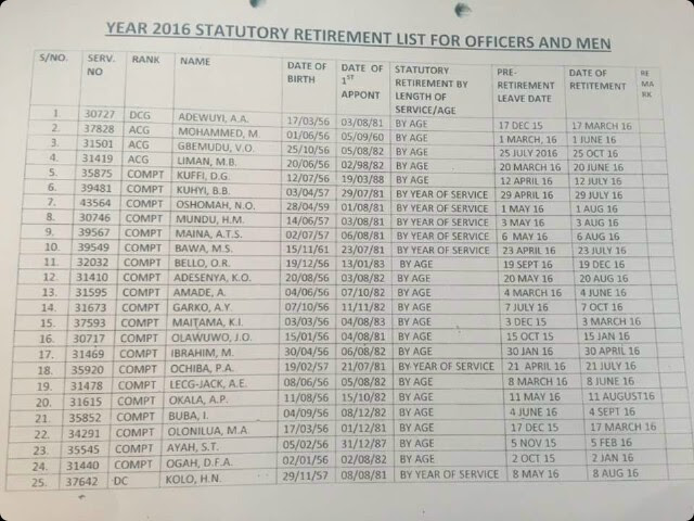 Names Of The 25 Customs Comptrollers Retired Today 30-10-15 -